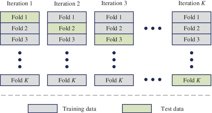 img/K-fold-cross-validation-method.png
